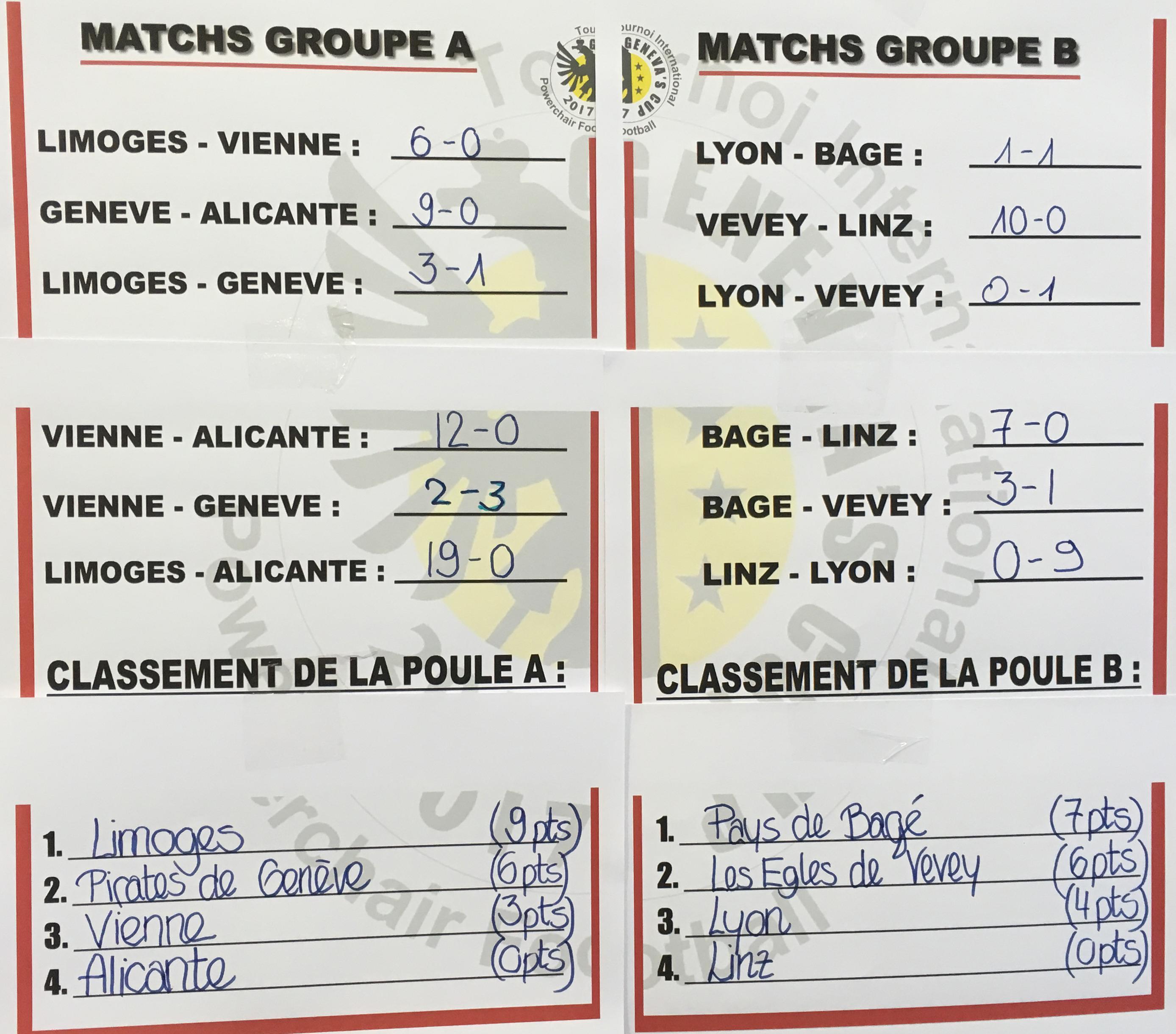 Vorrunde 3. Genf CUP
