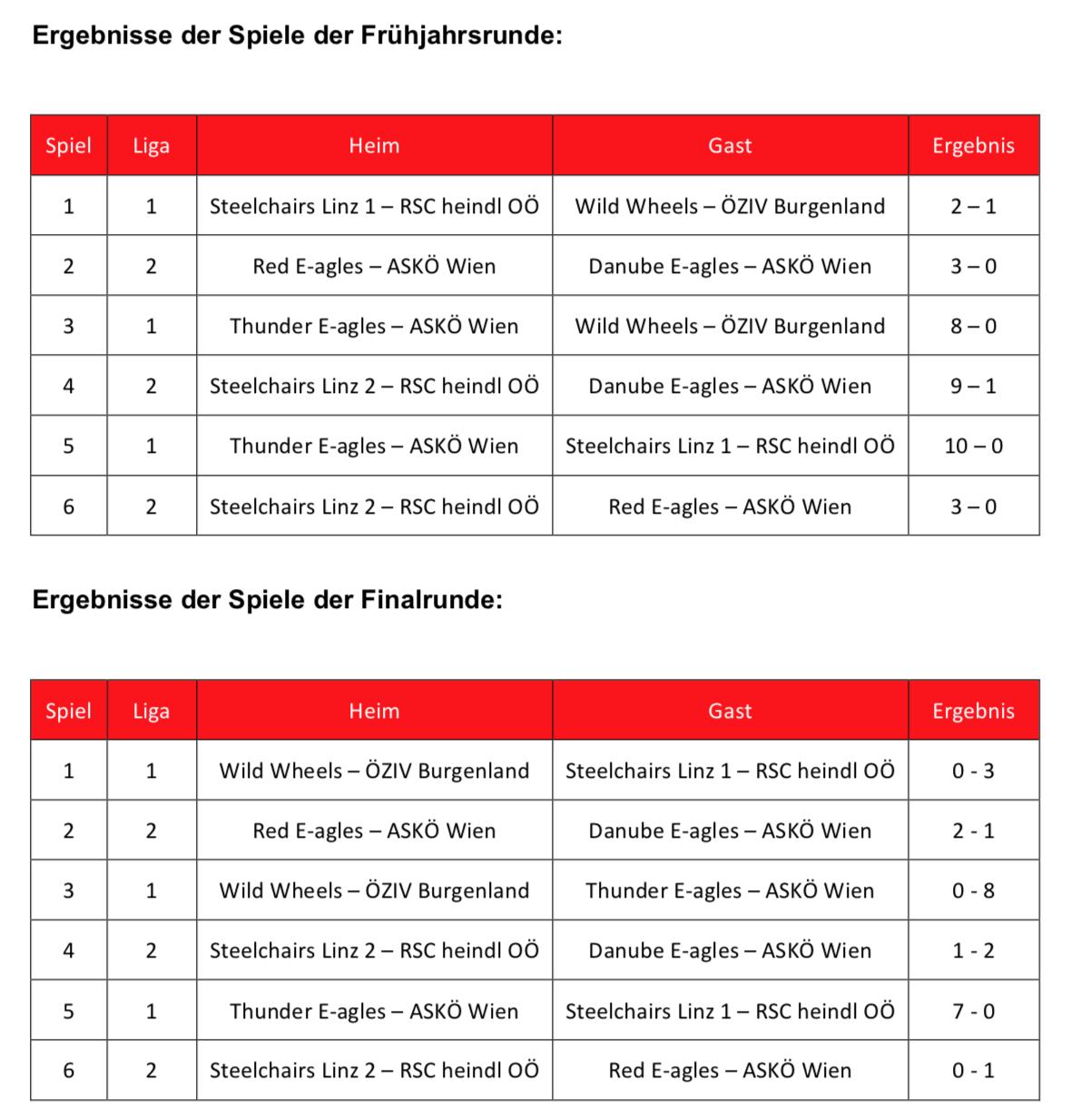 Liga 2017 - Frühjahrs- und Finalrunde