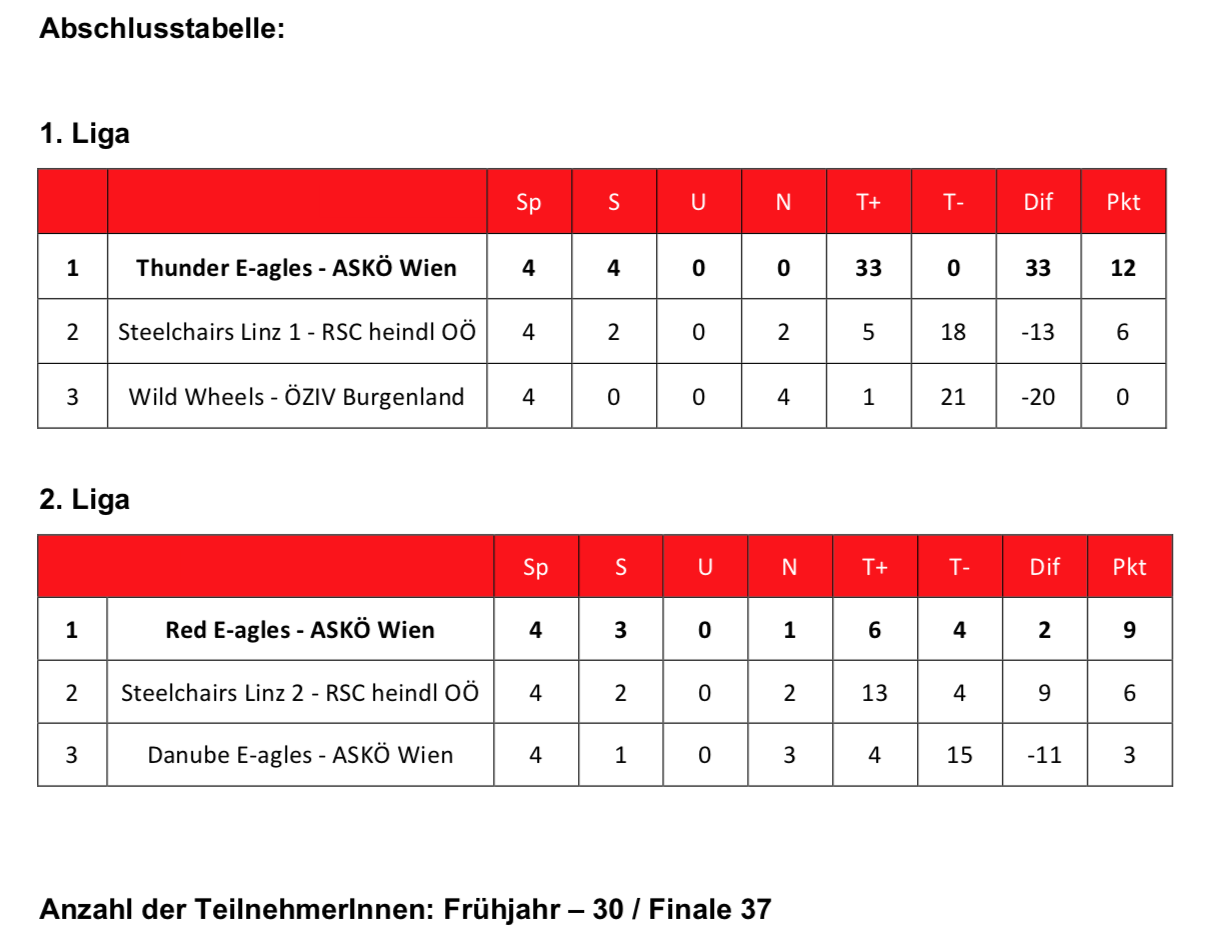 Liga 2017 - Abschlusstabelle