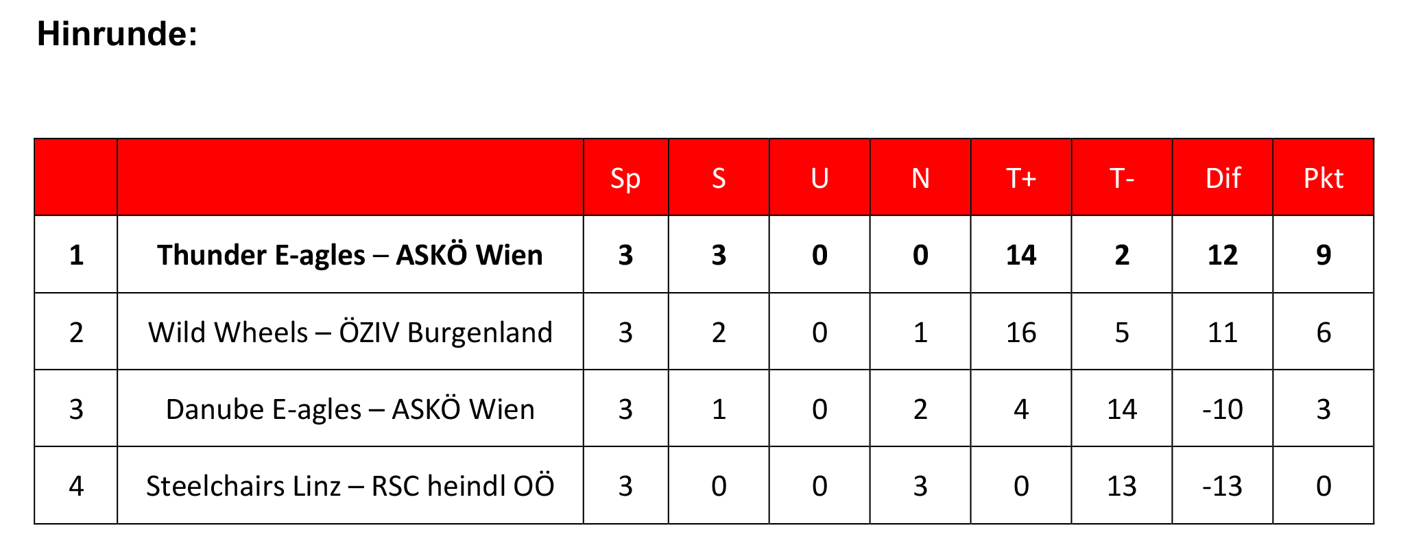 Frühjahrsrunde Liga 2019 - Tabelle
