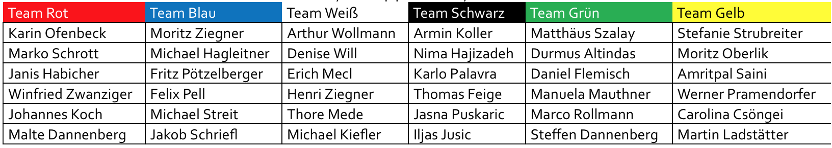 Einteilung der Teams beim 2. Player's CUP
