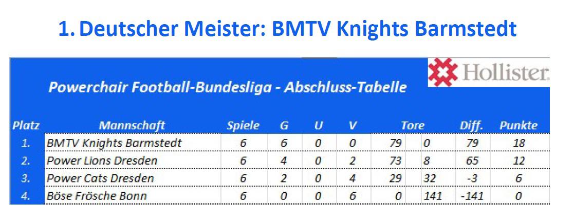 1. Deutscher Meister (2019): BMTV Knights Barmstedt