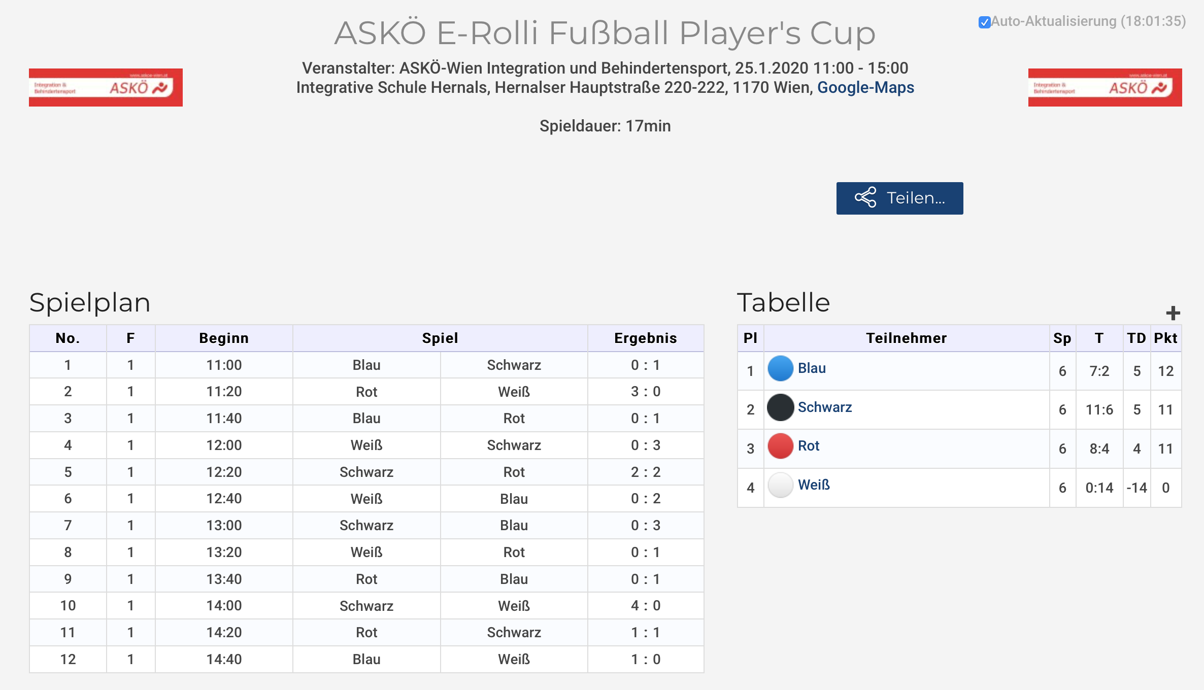 Tabelle beim ASKÖ Player's CUP am 25. Jänner 2020 in Wien