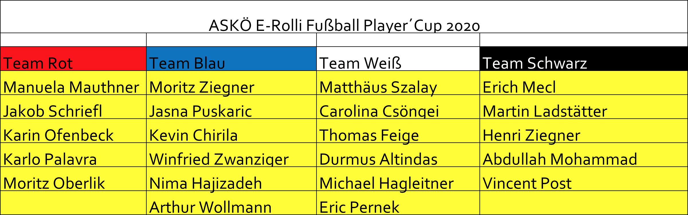 SpielerInnen Tabelle beim ASKÖ Player's CUP am 25. Jänner 2020 in Wien